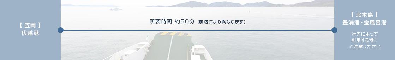 【 笠岡 】伏越港から北木島まで約50分(航路により異なります)